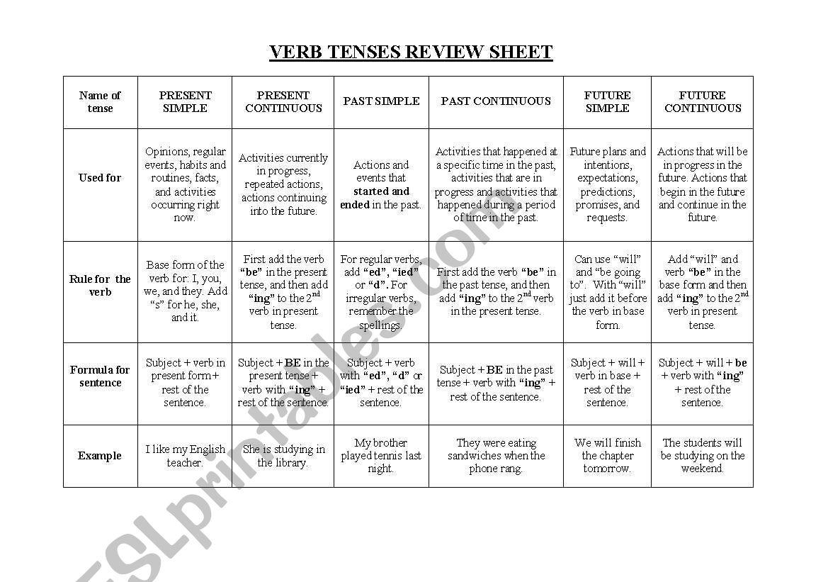 Verb Tenses Review Sheet