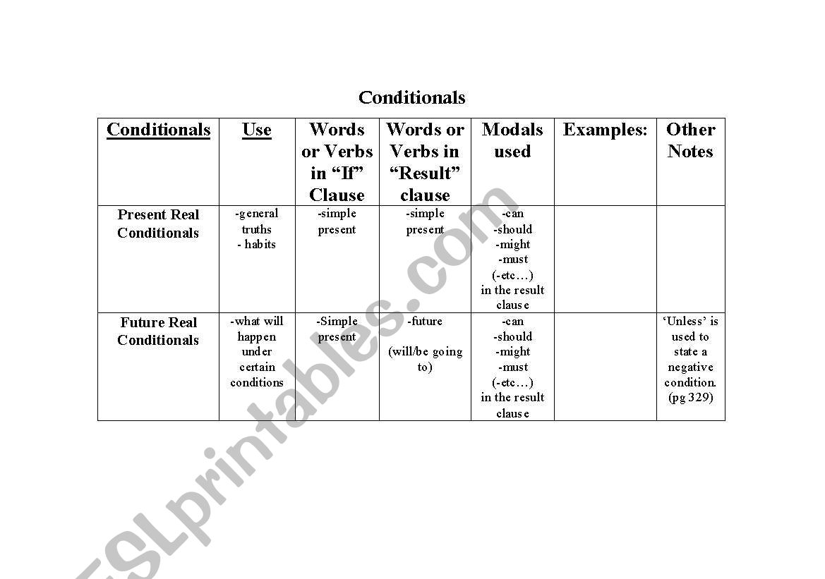 English Worksheets Esl Conditionals Chart