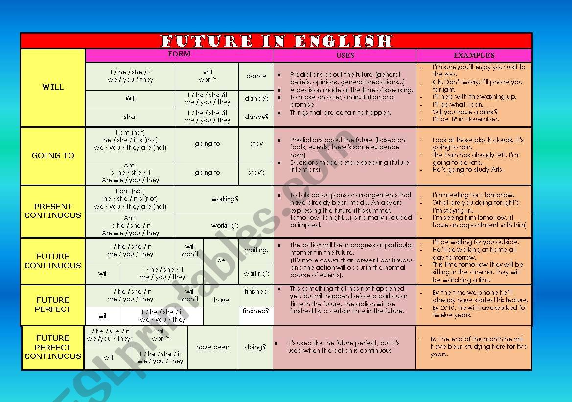 Future In English Will Going To Present Continuous