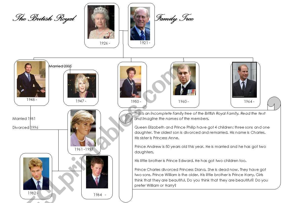 The British Royal Family Tree