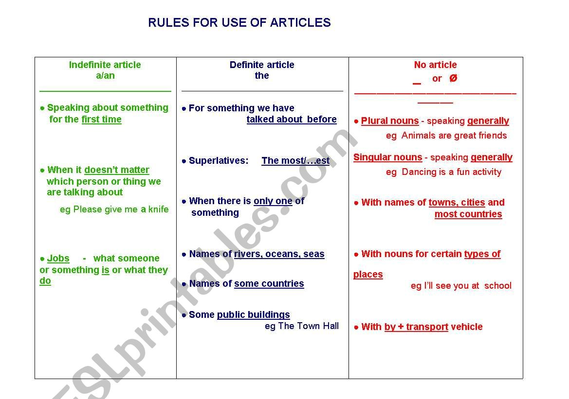 Rules For Use Of Articles