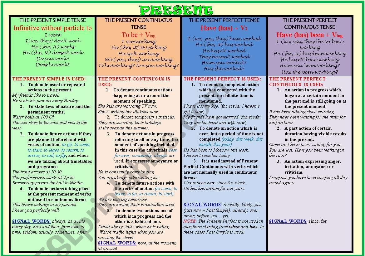 Present Tenses Table
