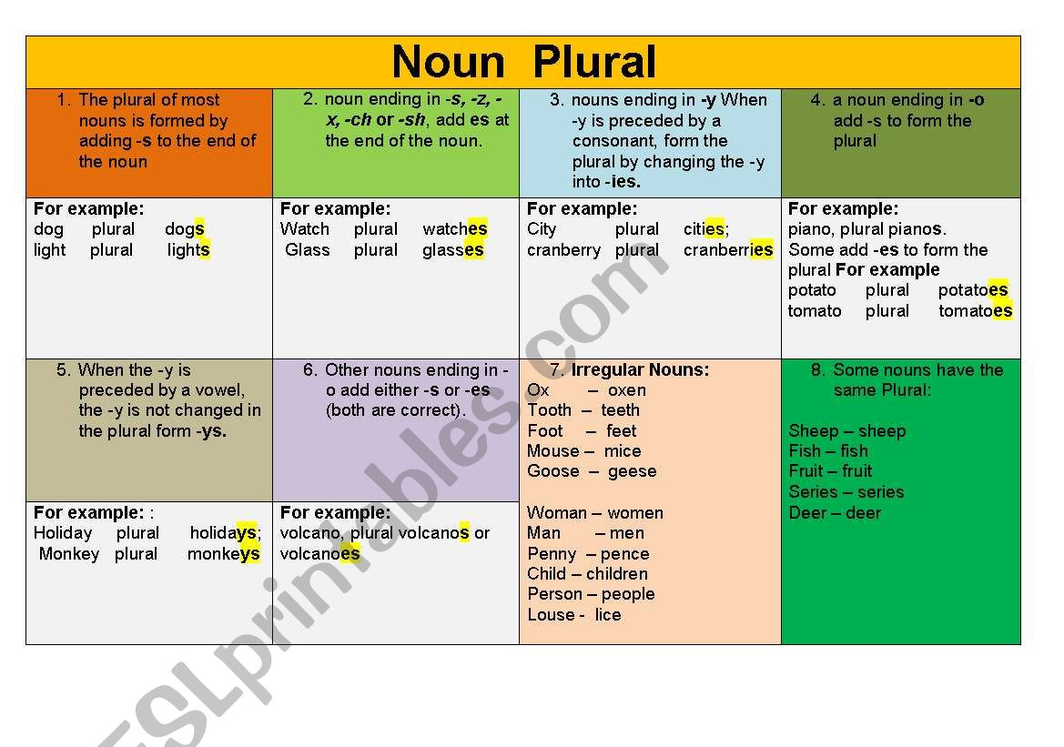 How To Form Plural