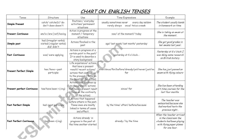 Chart Of English Tenses