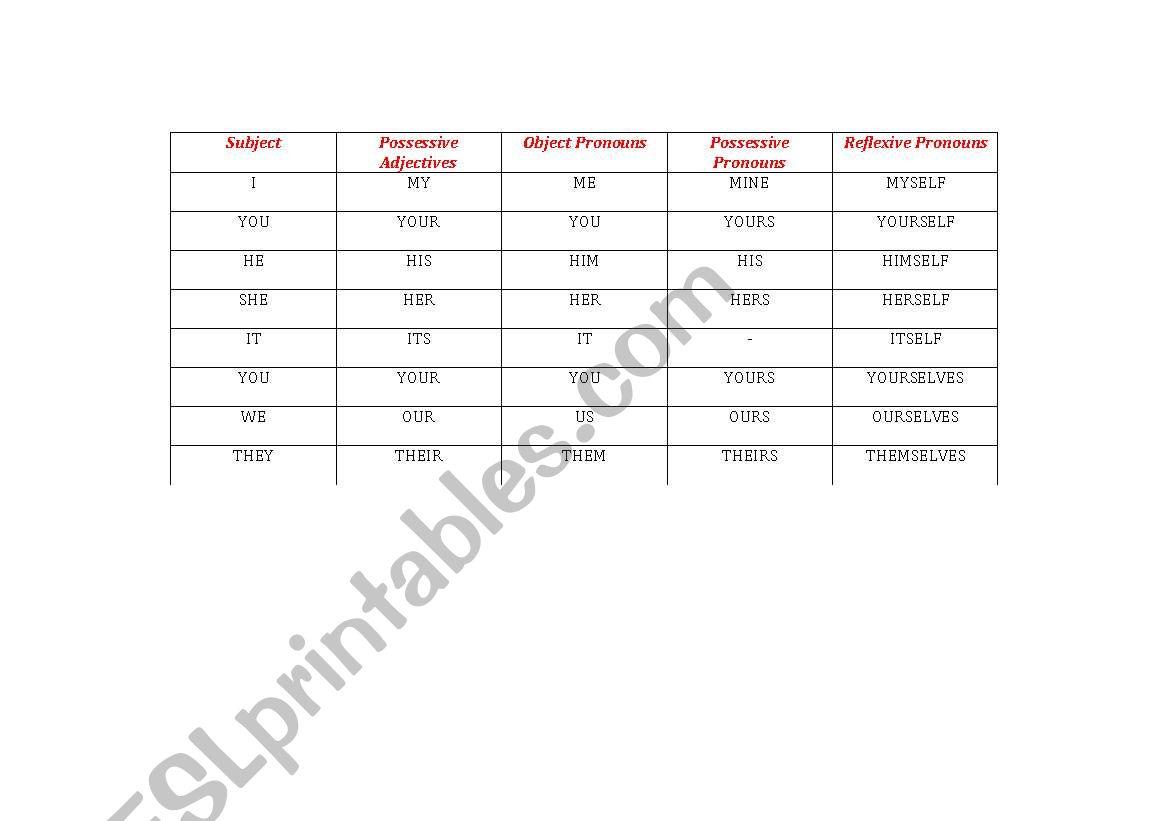 English Worksheets Subject Pronouns Possessive Adjectives