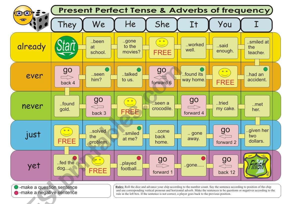 Present Perfect Tense Amp Adverbs Of Frequency Board Game 1 Level 1 Verbs In Past Participle