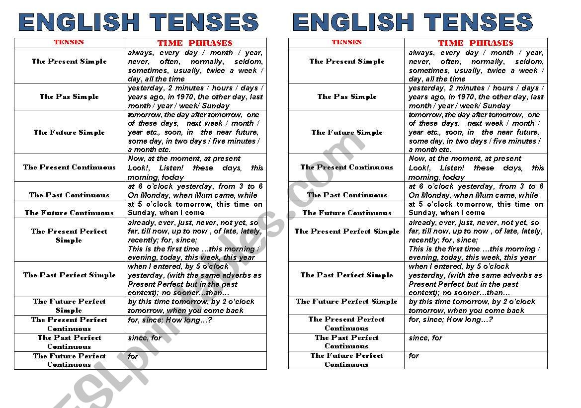Time Phrases Adverbs Of Time In Tenses