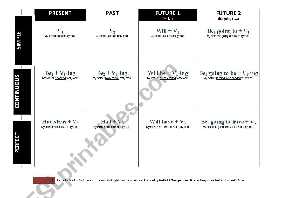 English Worksheets Tense Table With Formulas