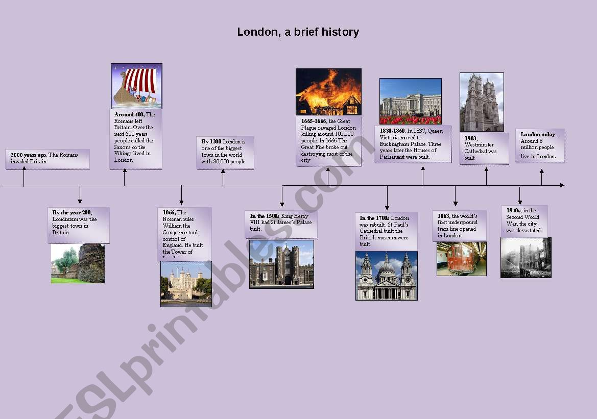 A Brief History Of London Timeline