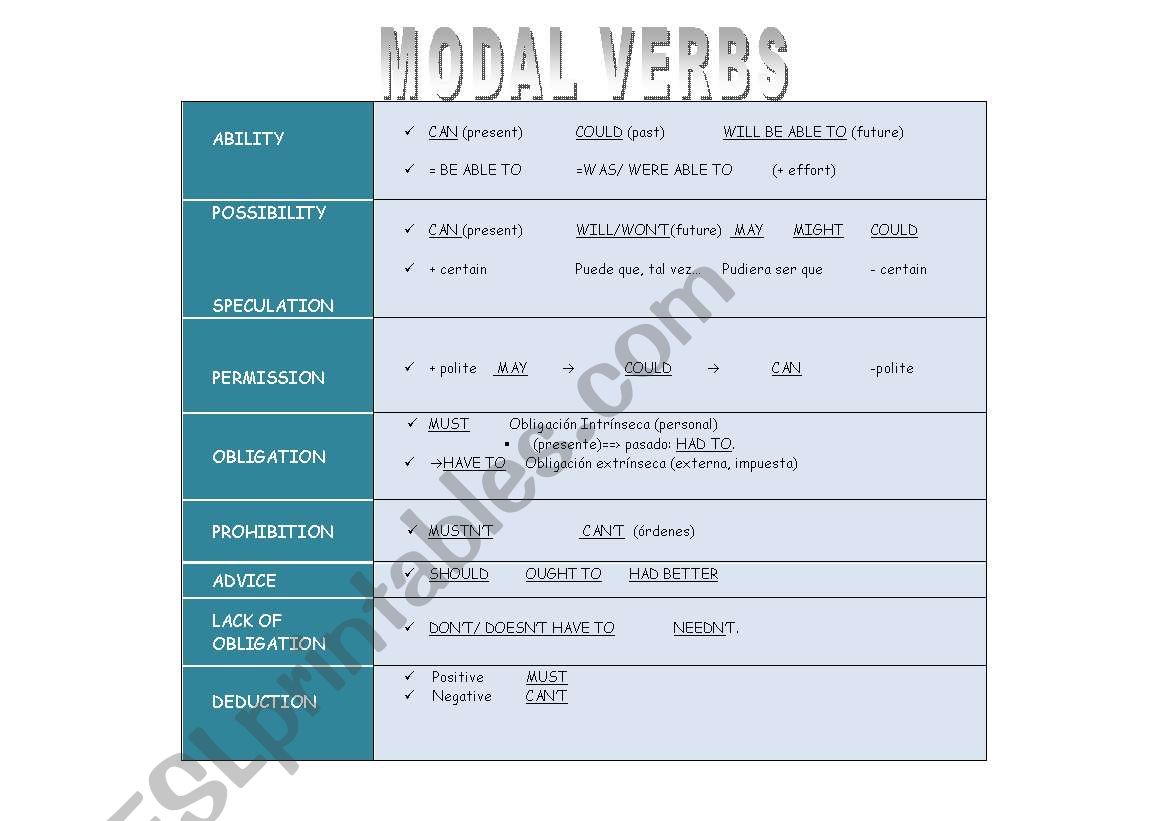 Modal Verbs Review And Practice