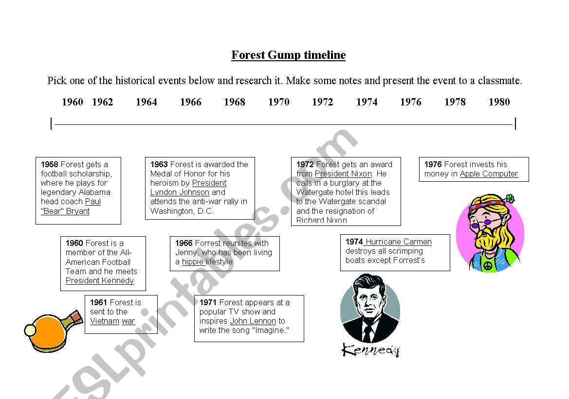 Forest Gump Timeline