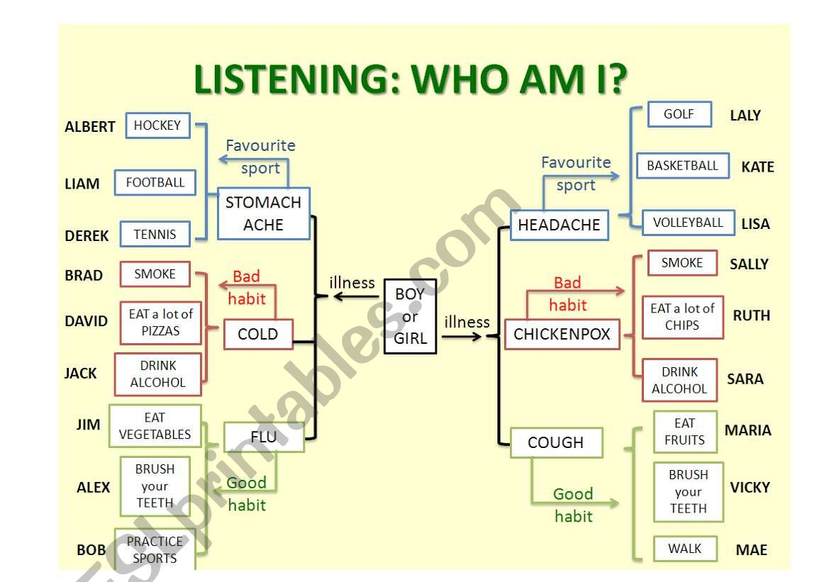 Listening Who Am I