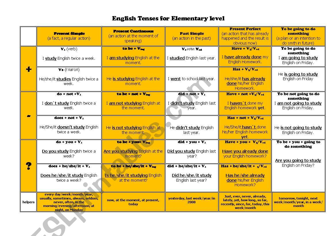 English Tenses Table For Elementary Level