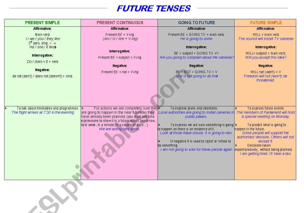 Future Tenses