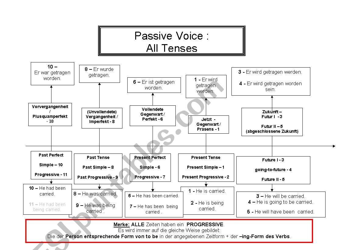 English Tenses Chart