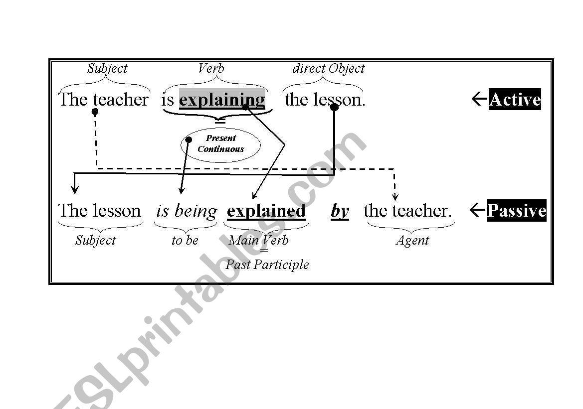Explanation Of Passive Voice