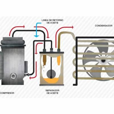 Requerimientos del aceite para refrigeración