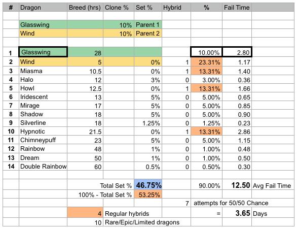 Glasswing dragon clone stats