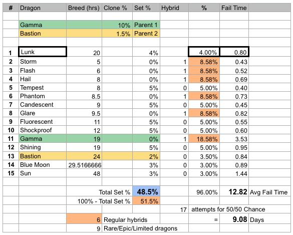 Lunk dragon breeding statistics