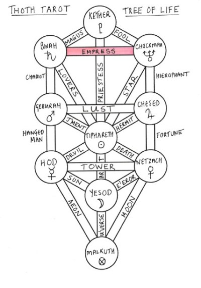 thoth_empress_tarot_treeoflife
