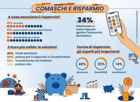 Indagine Sara Assicurazioni su rapporto tra abitanti di Como e risparmio