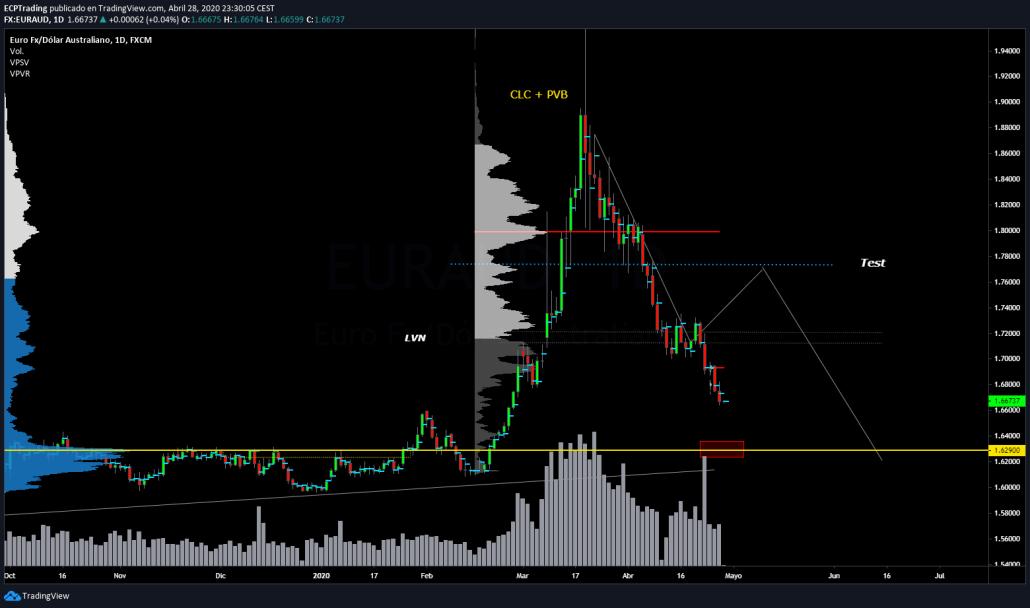 EUR-AUD-SEMANAL-3