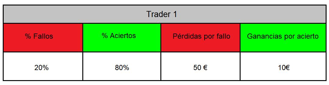 gestión-monetaria-trading-riesgo-beneficio