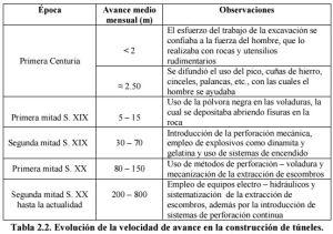 Cuadro donde se especifica el promedio de avance en la construcción de túneles, según época y herramientas/métodos.