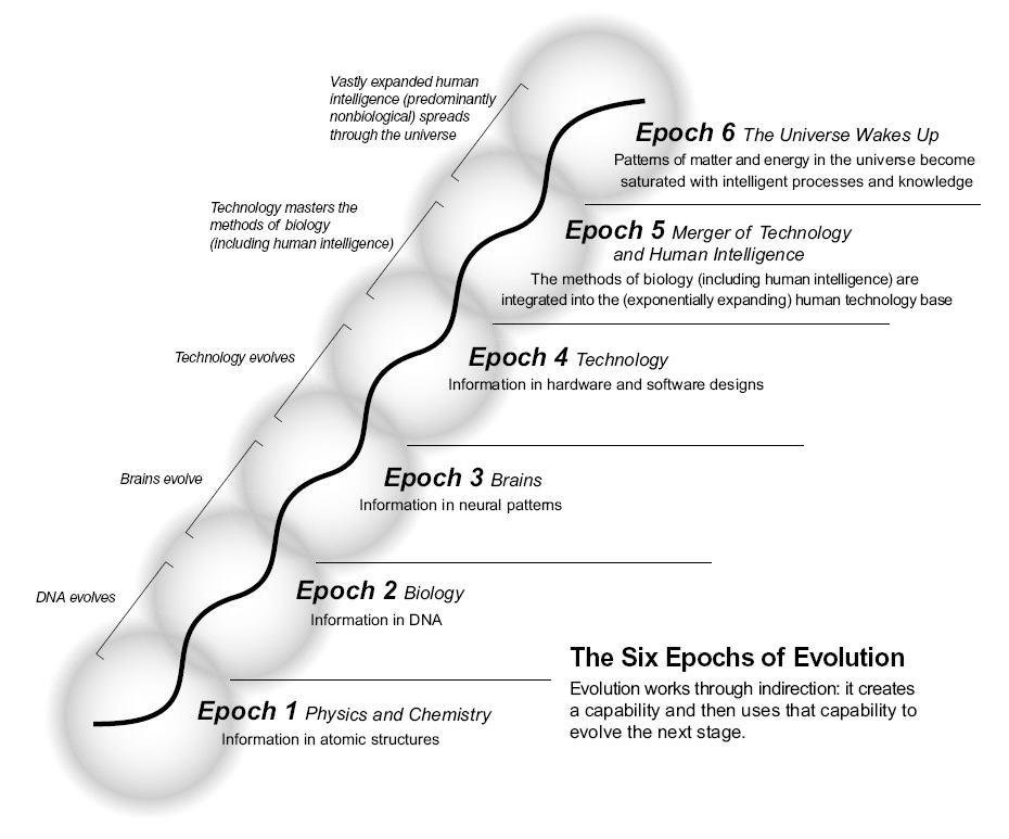 Kurzweil's six epochs