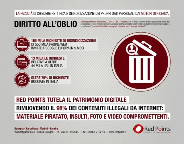 Redpoints, infografica Diritto Oblio