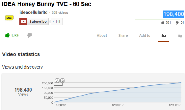 IDEA Honey Bunny TVC 60 Sec YouTube