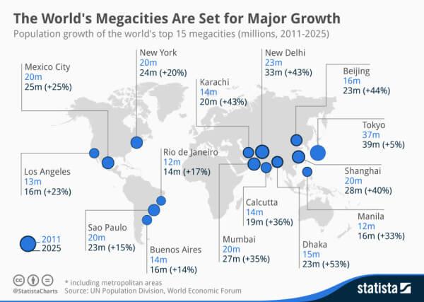 worlds megacities