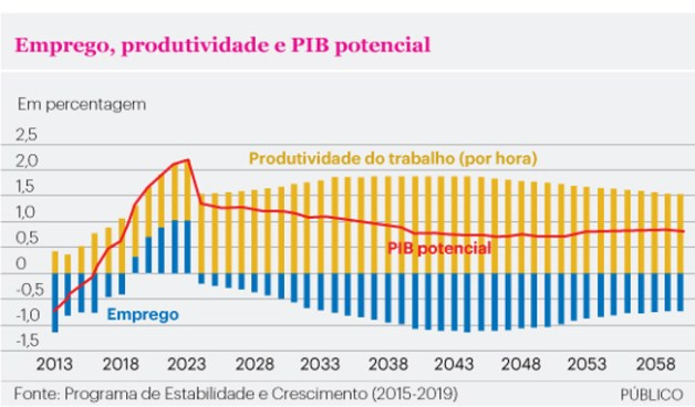 Emprego, Produtividade e PIB Potencial