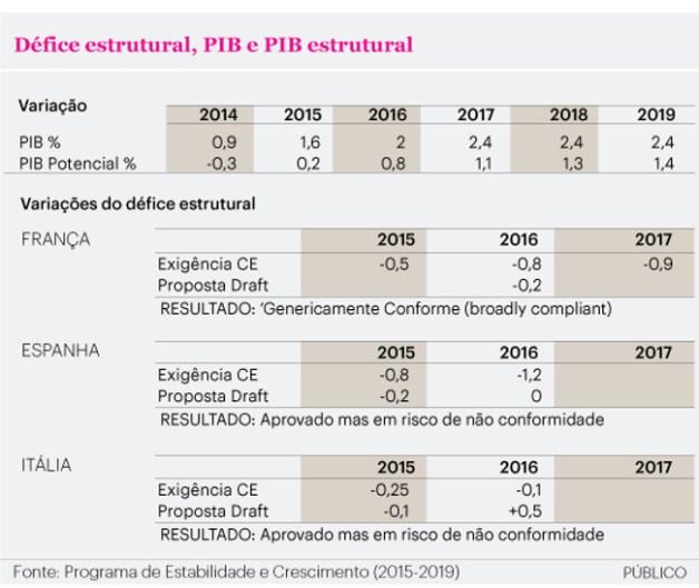 Défice estrutural, PIB e PIB Estrutural