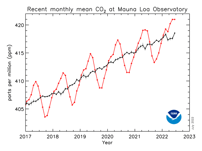 CO2 Trend for Mauna Loa