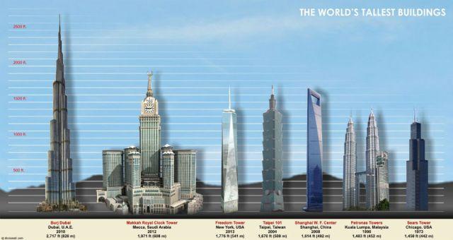 Comparativo do Burj Khalifa com outros prédios mais altos do mundo (Foto: Reprodução/Deskarati)