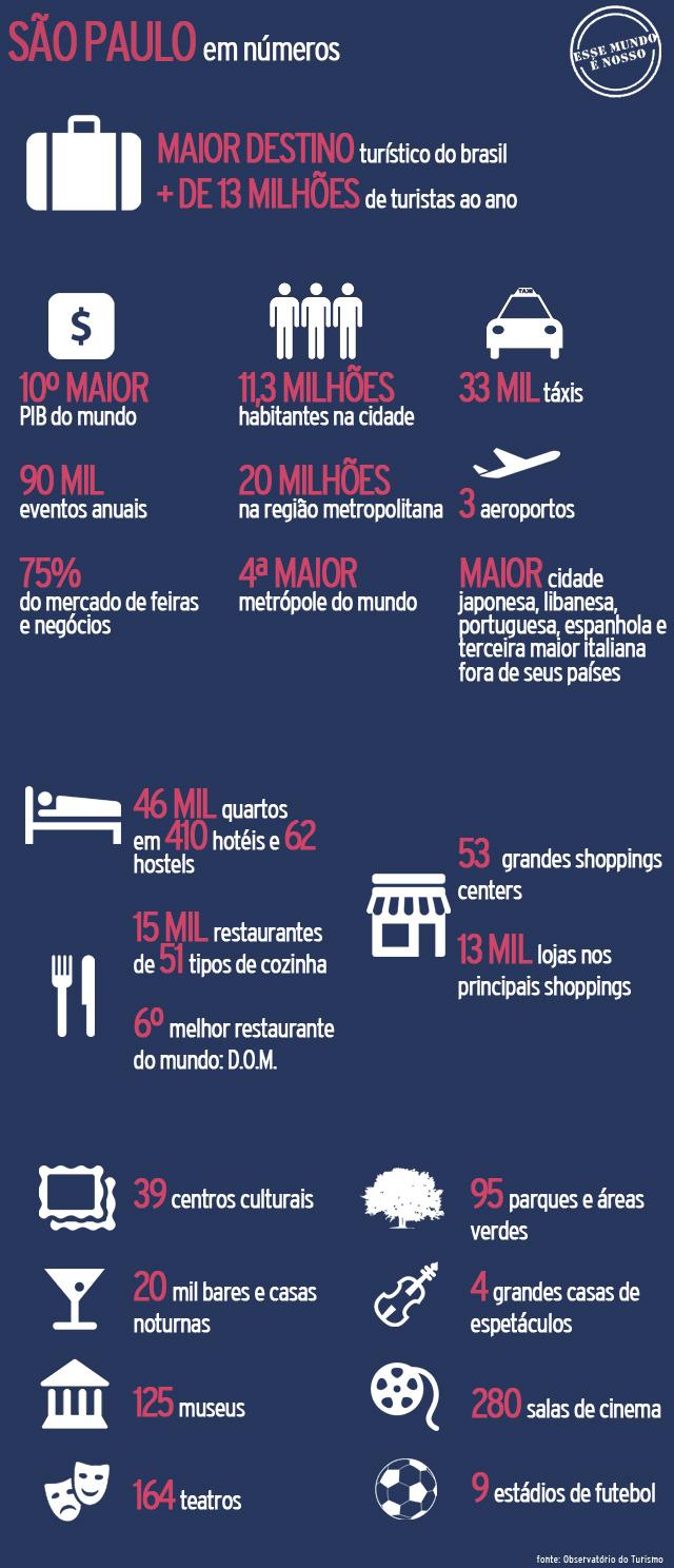 Números e Curiosidades de São Paulo (Arte: Esse Mundo É Nosso)