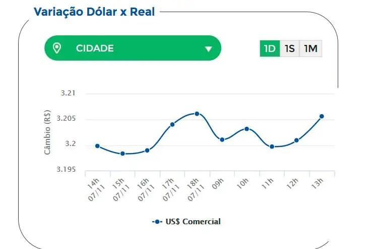Onde comprar dólar mais barato (Foto: Reprodução)
