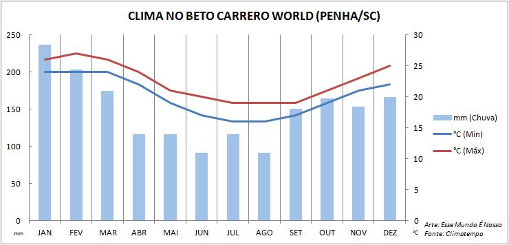 Quando ir pro Beto Carrero World (Foto: Esse Mundo É Nosso)
