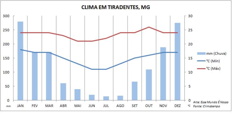 Quando ir pra Tiradentes, MG - Gráfico com informações do clima