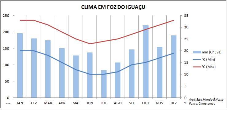 Gráfico climatológico - Quando ir pra Foz do Iguaçu (Foto: Esse Mundo É Nosso)