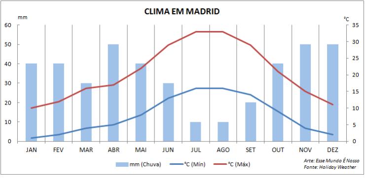 Climatologia em Madrid (Arte: Esse Mundo É Nosso)