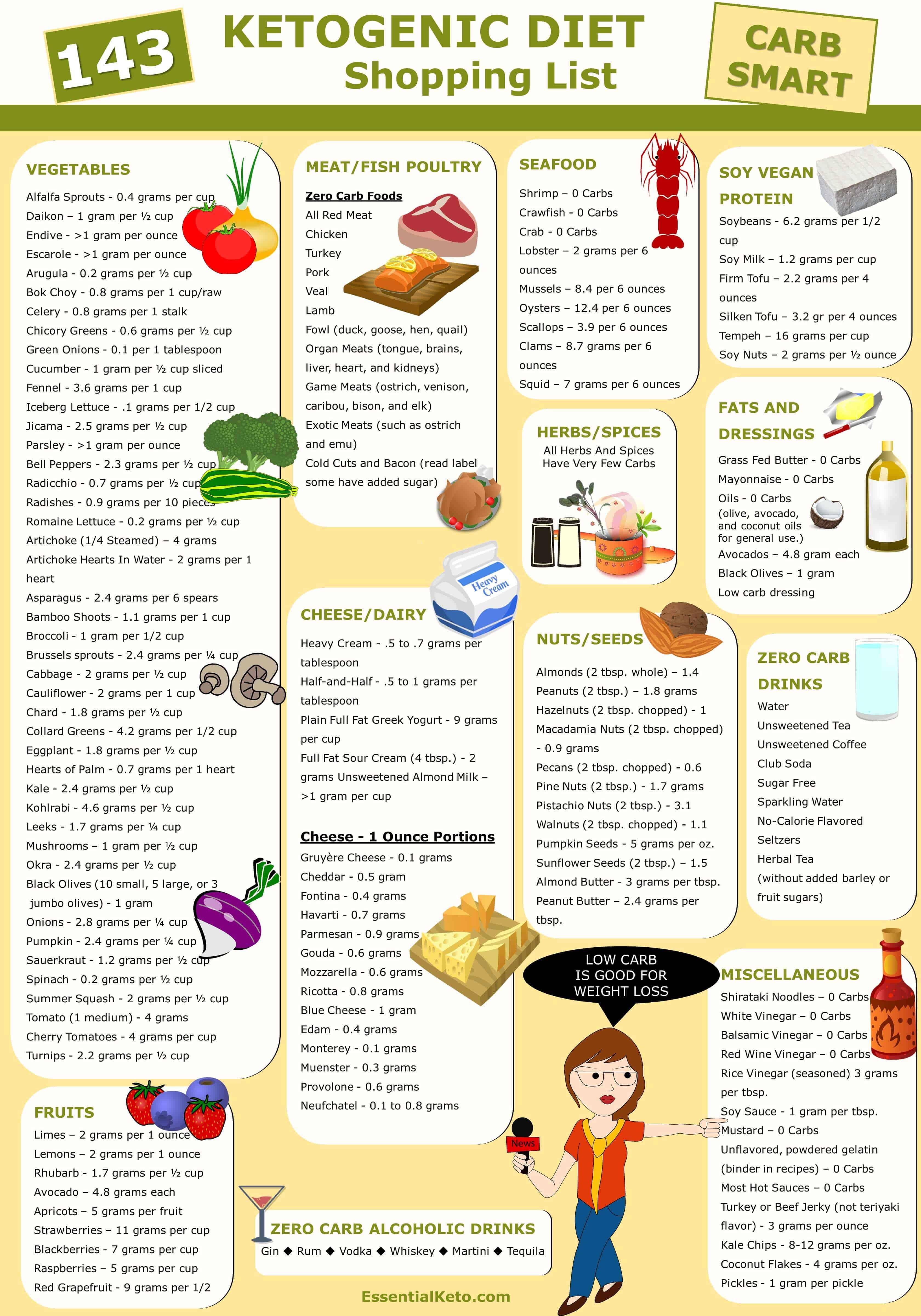 Lchf Food List Printable