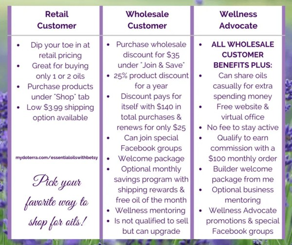 how to join doterra wholesale