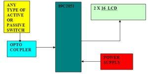 Microcontroller Based Event Counter » Esskay Institute