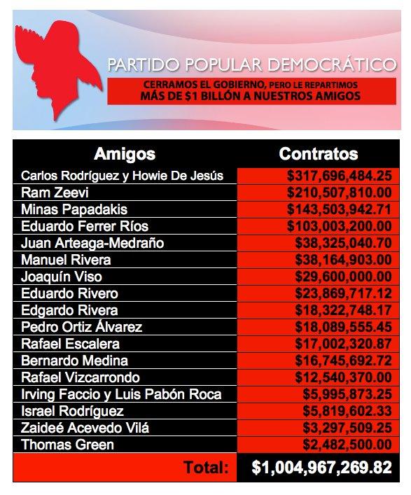 Malgastos Sin Obras del PPD en Medio Siglo - Por qué AGP no cancela los Miles de Contratos a sus Anaudicistas?