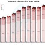 Abortos x Abortos previos 2012