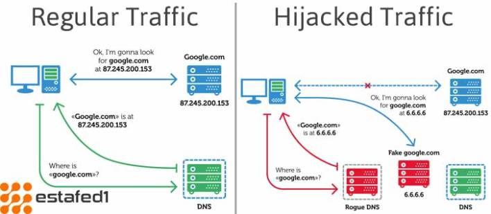 إختراق الشبكات من خلال خداع DNS
