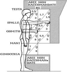 sovraccarico colonna vertebrale