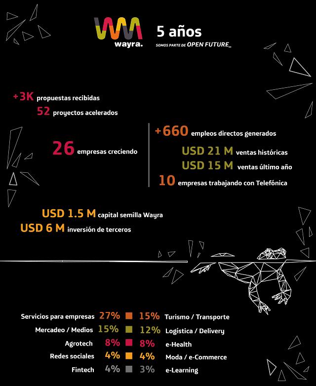 infografia-aniversario-wayra